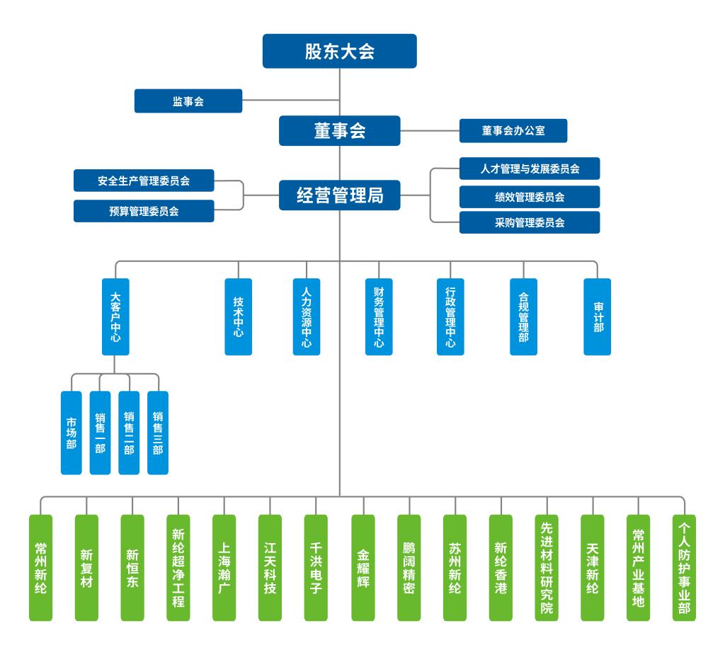 公司组织架构图v20200616.png